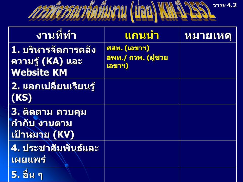 การพิจารณาจัดทีมงาน (ย่อย) KM ปี 2552