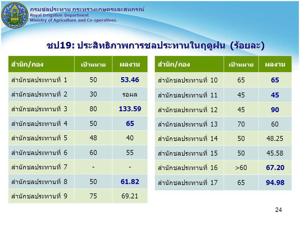 ชป19: ประสิทธิภาพการชลประทานในฤดูฝน (ร้อยละ)