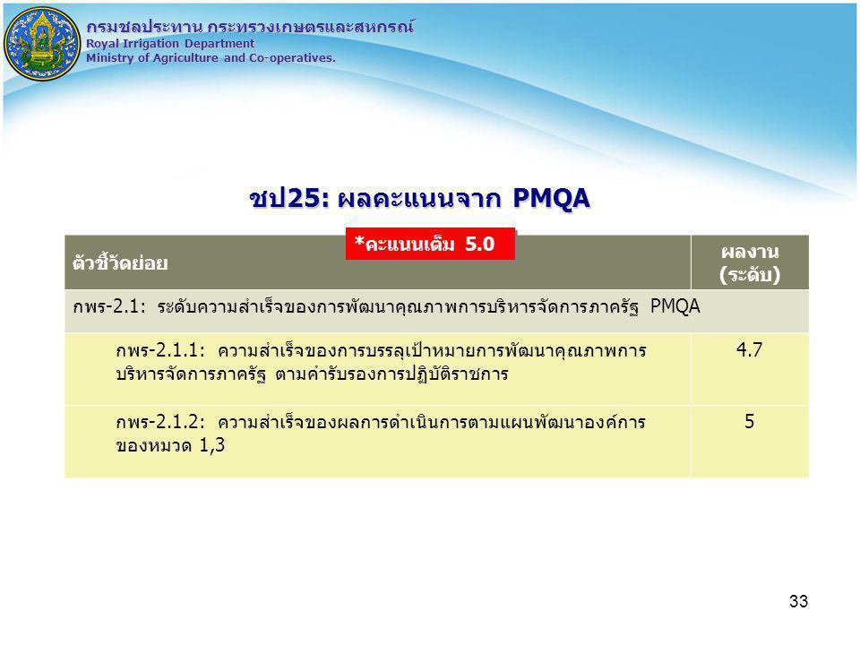 ชป25: ผลคะแนนจาก PMQA *คะแนนเต็ม 5.0 ตัวชี้วัดย่อย ผลงาน (ระดับ)