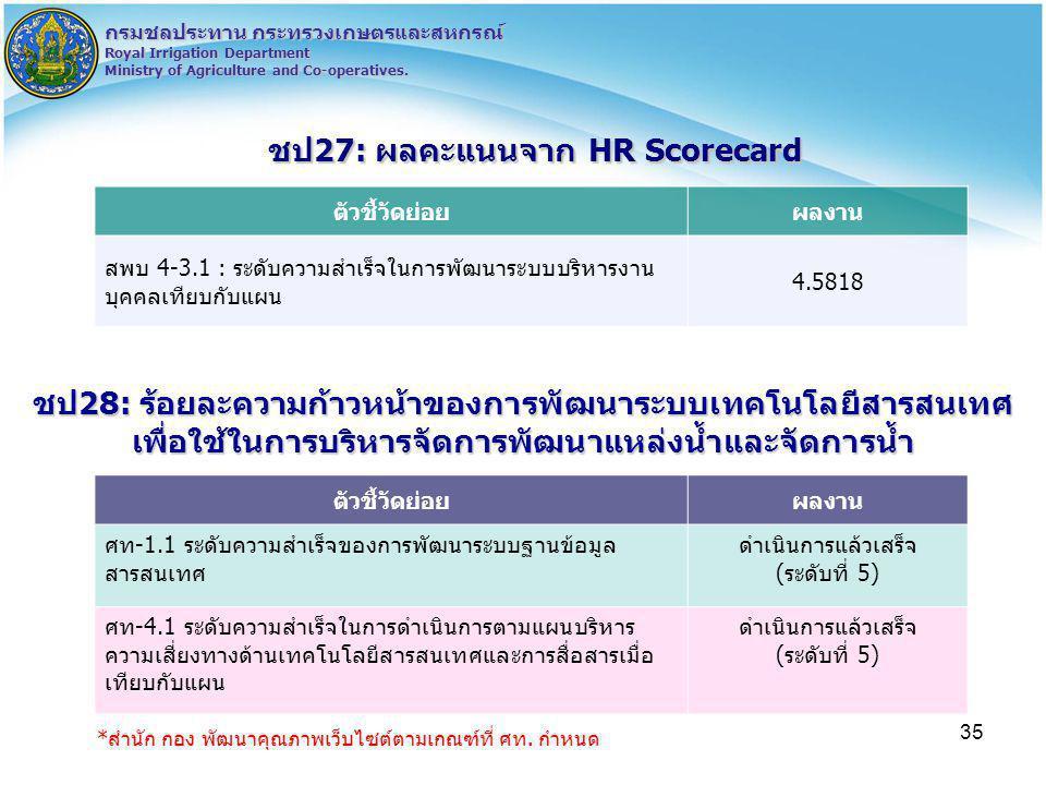 ชป27: ผลคะแนนจาก HR Scorecard