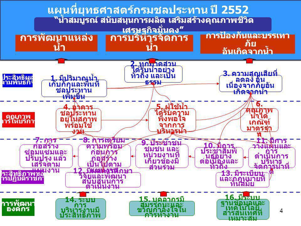 แผนที่ยุทธศาสตร์กรมชลประทาน ปี 2552