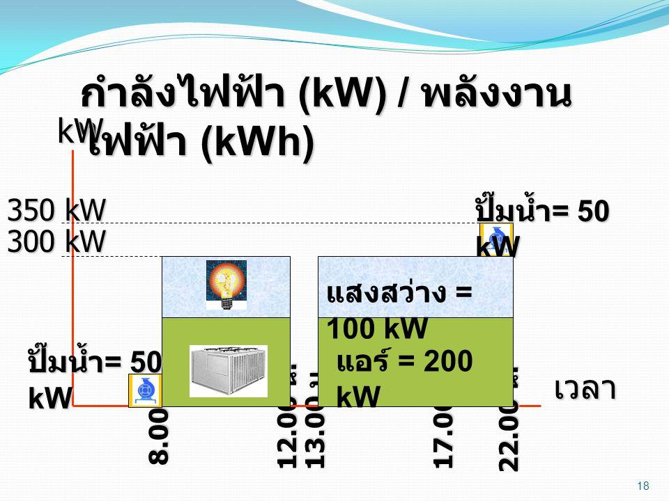 กำลังไฟฟ้า (kW) / พลังงานไฟฟ้า (kWh)