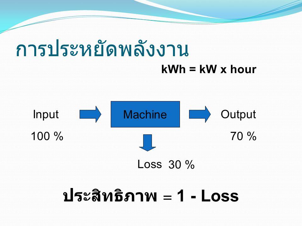 การประหยัดพลังงาน ประสิทธิภาพ = 1 - Loss kWh = kW x hour Machine Input