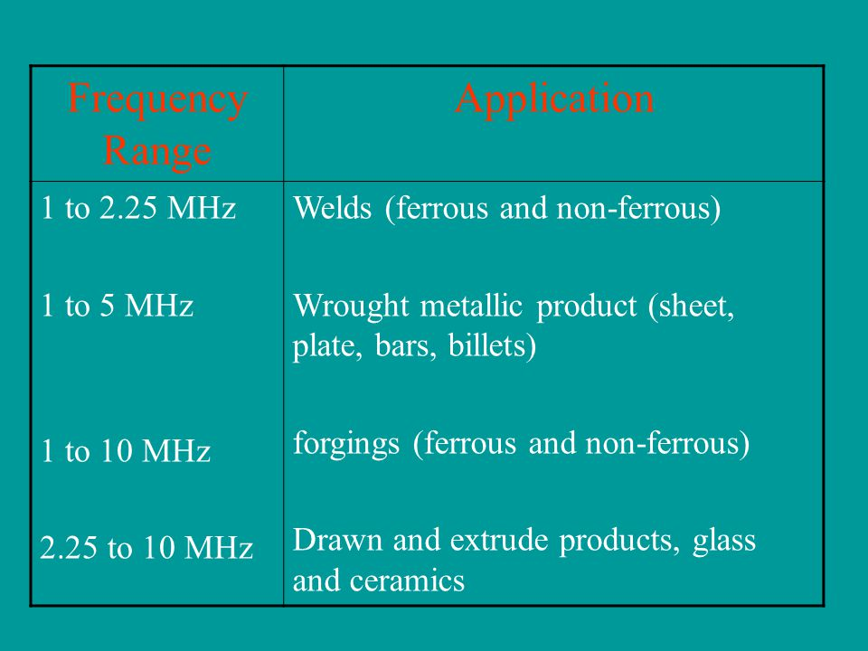 Frequency Range Application 1 to 2.25 MHz 1 to 5 MHz 1 to 10 MHz