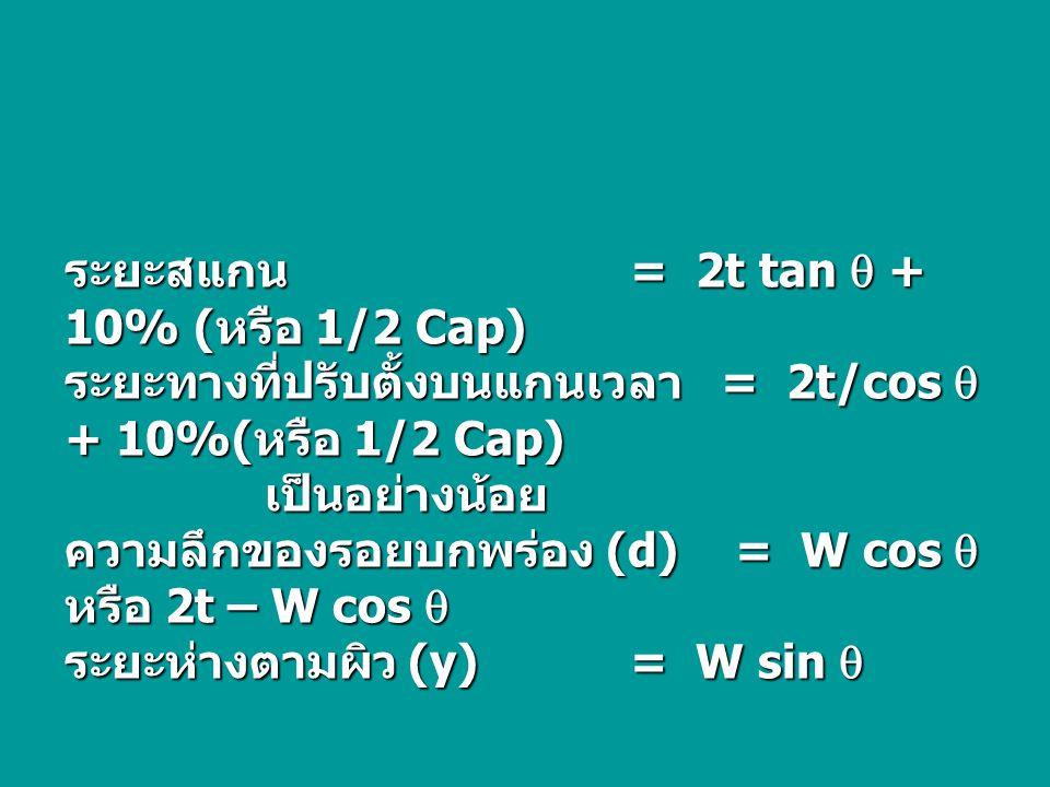 ระยะสแกน = 2t tan  + 10% (หรือ 1/2 Cap)
