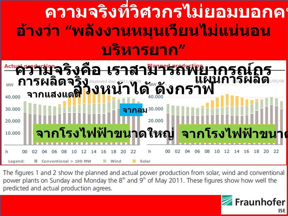 ความจริงที่วิศวกรไม่ยอมบอกคนไทย