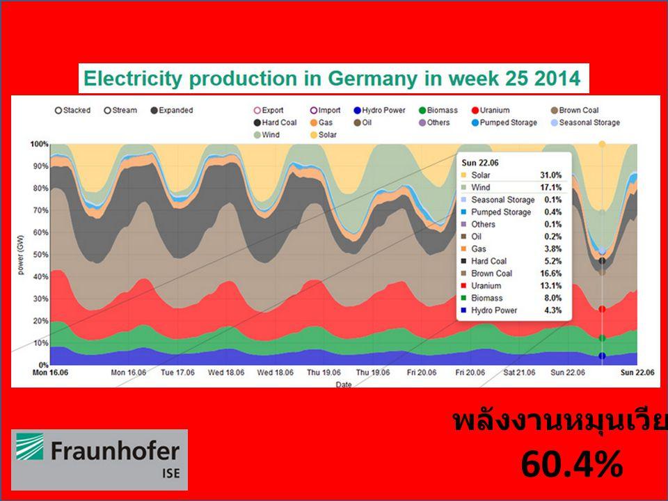 พลังงานหมุนเวียน 60.4%