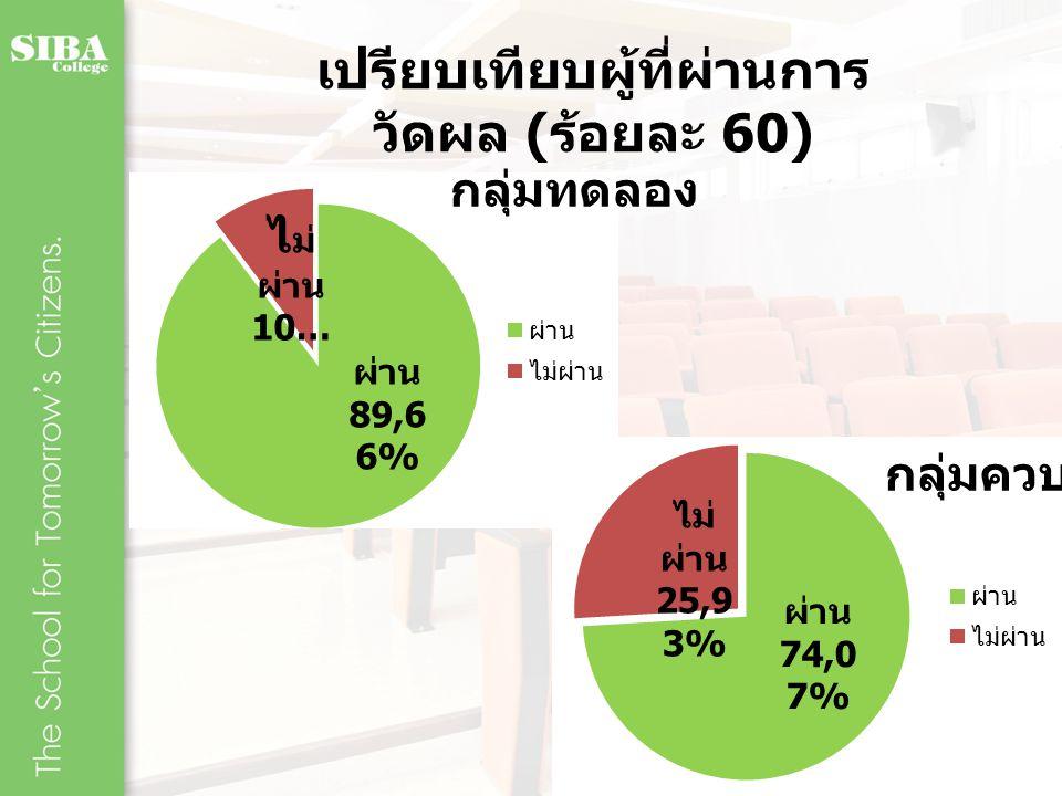 เปรียบเทียบผู้ที่ผ่านการวัดผล (ร้อยละ 60)