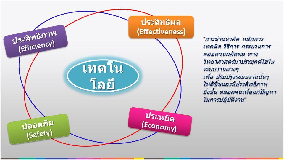 ประสิทธิผล (Effectiveness)