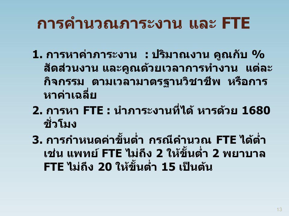 การคำนวณภาระงาน และ FTE