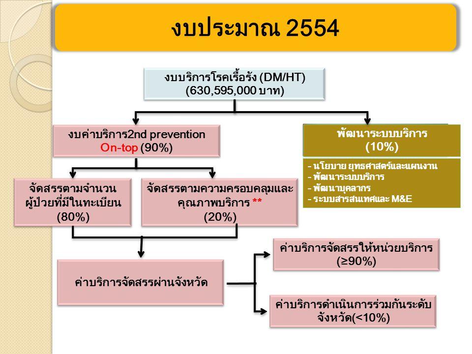 งบประมาณ 2554 งบบริการโรคเรื้อรัง (DM/HT) (630,595,000 บาท)