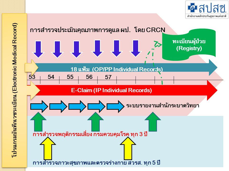 การสำรวจประเมินคุณภาพการดูแล ผป. โดย CRCN