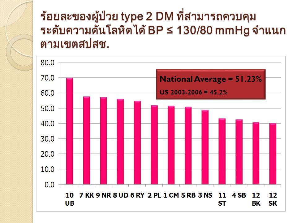 ร้อยละของผู้ป่วย type 2 DM ที่สามารถควบคุม ระดับความดันโลหิตได้ BP ≤ 130/80 mmHg จำแนกตามเขตสปสช.