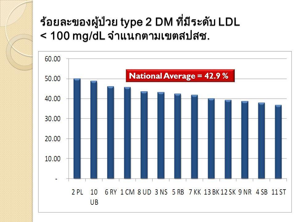 ร้อยละของผู้ป่วย type 2 DM ที่มีระดับ LDL < 100 mg/dL จำแนกตามเขตสปสช.