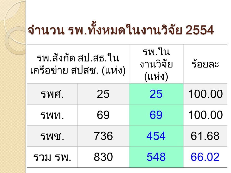 จำนวน รพ.ทั้งหมดในงานวิจัย 2554