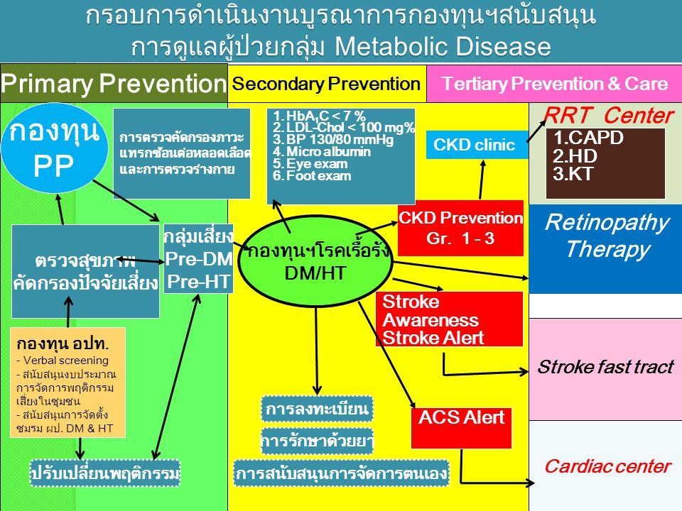 Tertiary Prevention & Care การสนับสนุนการจัดการตนเอง