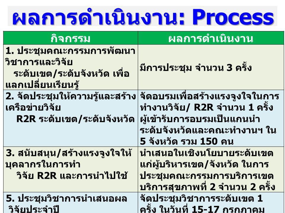 ผลการดำเนินงาน: Process