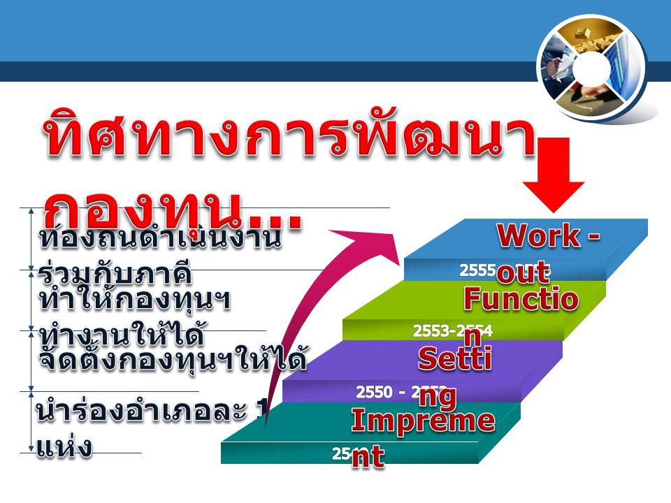 ทิศทางการพัฒนากองทุน...