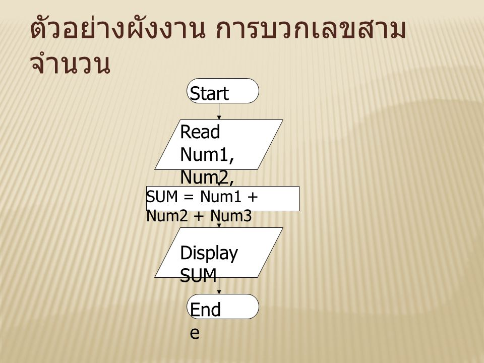 ตัวอย่างผังงาน การบวกเลขสามจำนวน