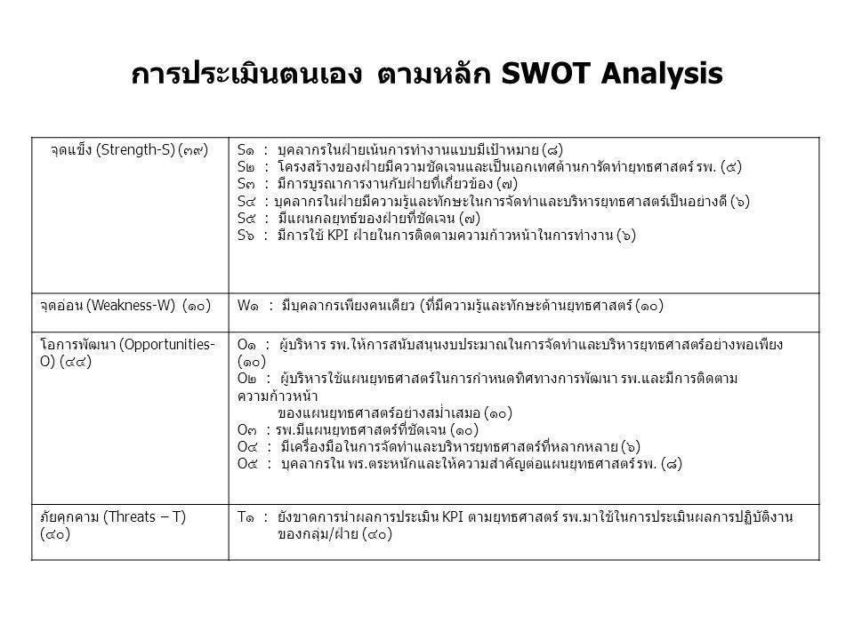 การประเมินตนเอง ตามหลัก SWOT Analysis