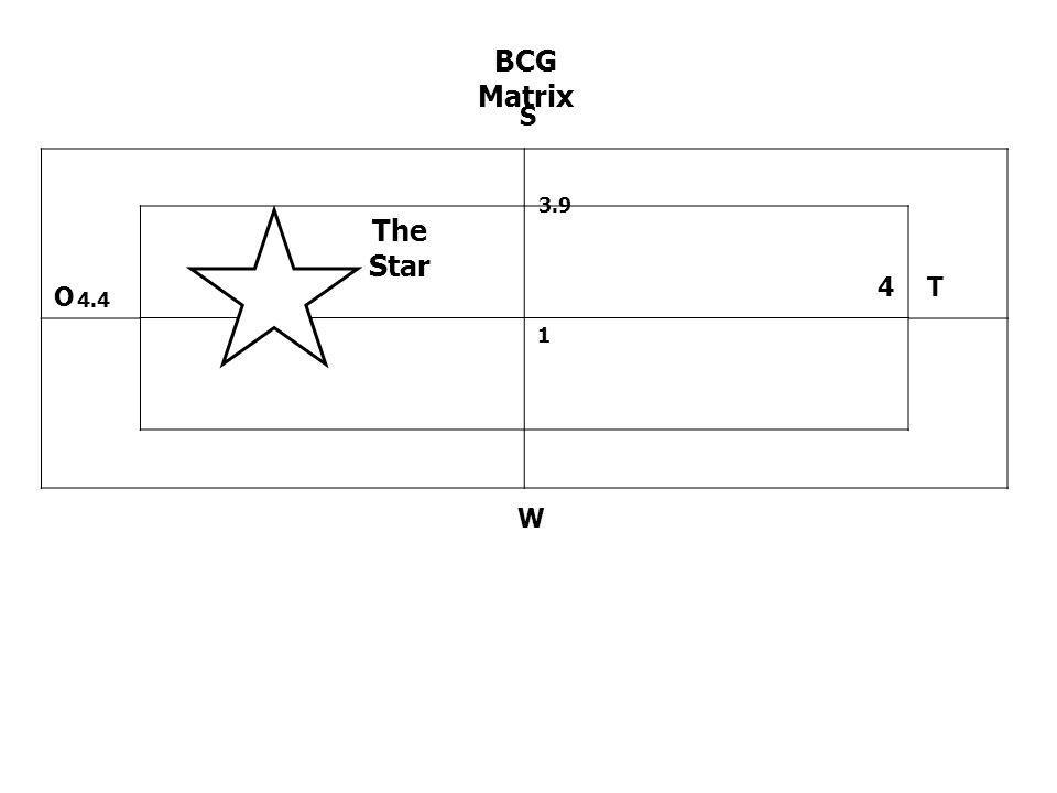 BCG Matrix S 3.9 The Star 4 T O 4.4 1 W