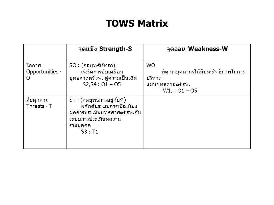 TOWS Matrix จุดแข็ง Strength-S จุดอ่อน Weakness-W โอกาส