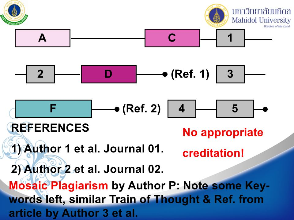 (Ref. 1) A. C. D. F. (Ref. 2) 1. 2. 3. 4. 5. REFERENCES. 1) Author 1 et al. Journal 01. 2) Author 2 et al. Journal 02.