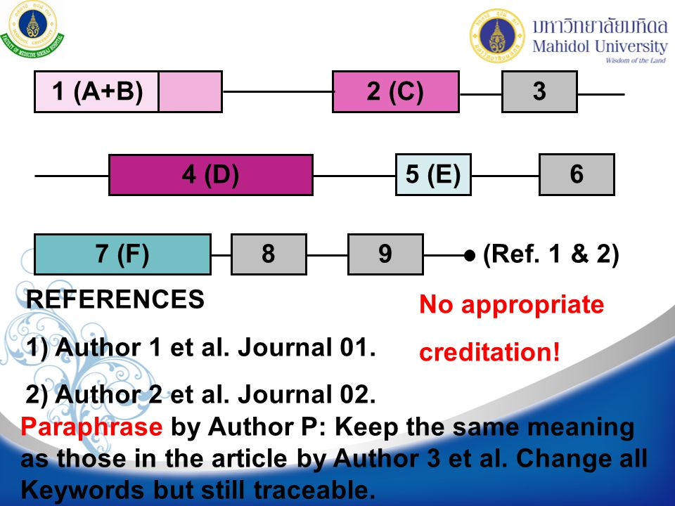 1 (A+B) 2 (C) 4 (D) 5 (E) 7 (F) (Ref. 1 & 2) 6. 3. 8. 9. REFERENCES. 1) Author 1 et al. Journal 01.