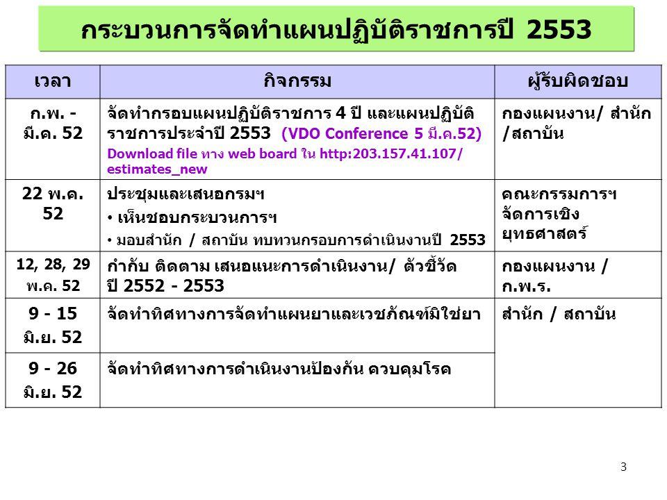 กระบวนการจัดทำแผนปฏิบัติราชการปี 2553