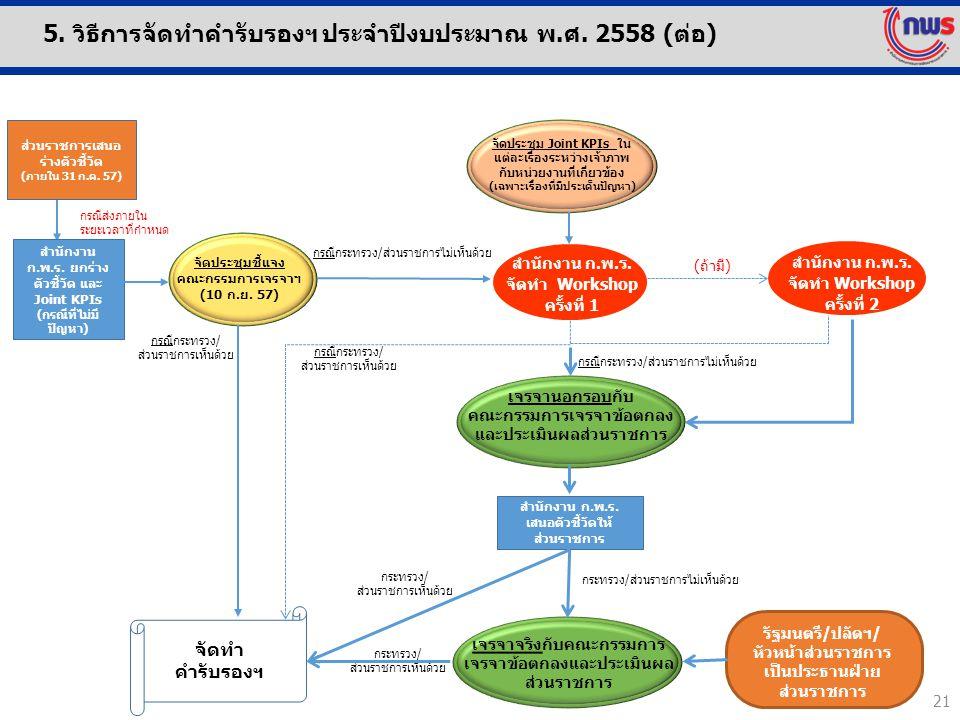 สำนักงาน ก.พ.ร. ยกร่างตัวชี้วัด และ Joint KPIs