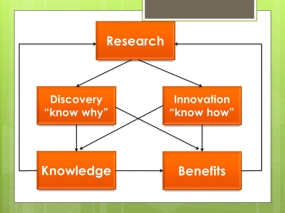 Research Knowledge Benefits