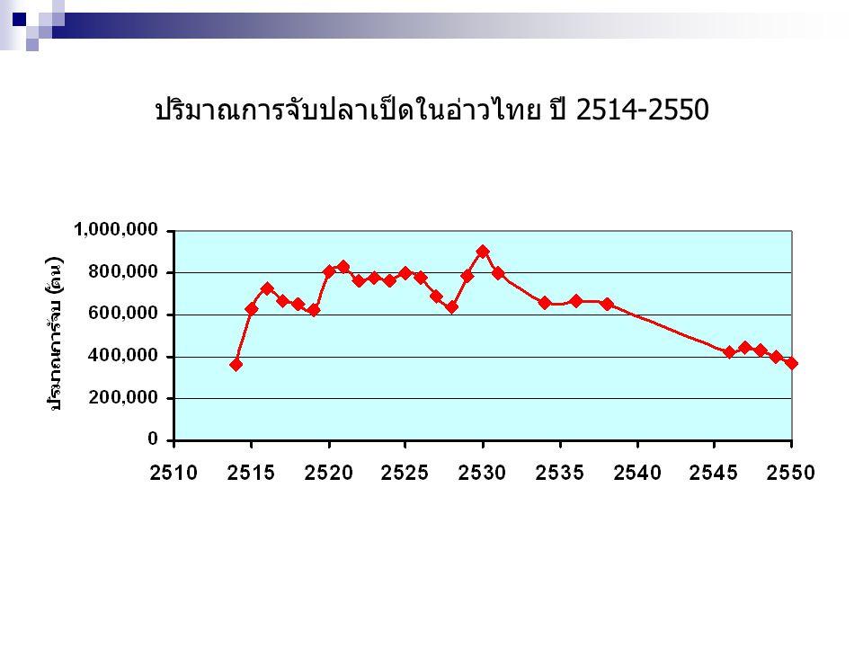 ปริมาณการจับปลาเป็ดในอ่าวไทย ปี 2514-2550