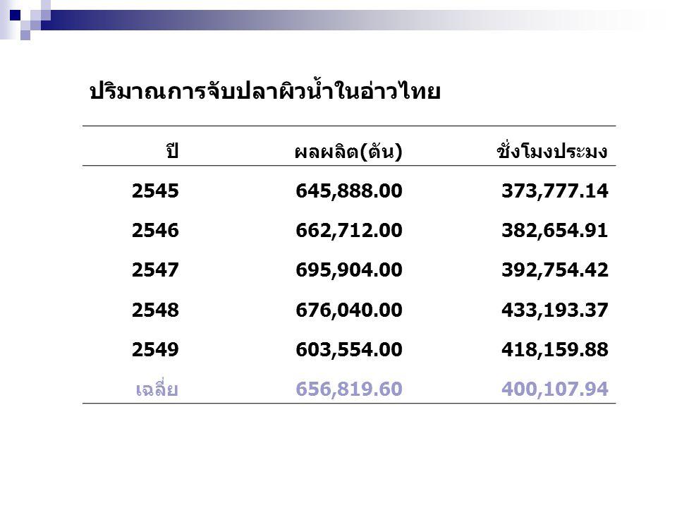 ปริมาณการจับปลาผิวน้ำในอ่าวไทย