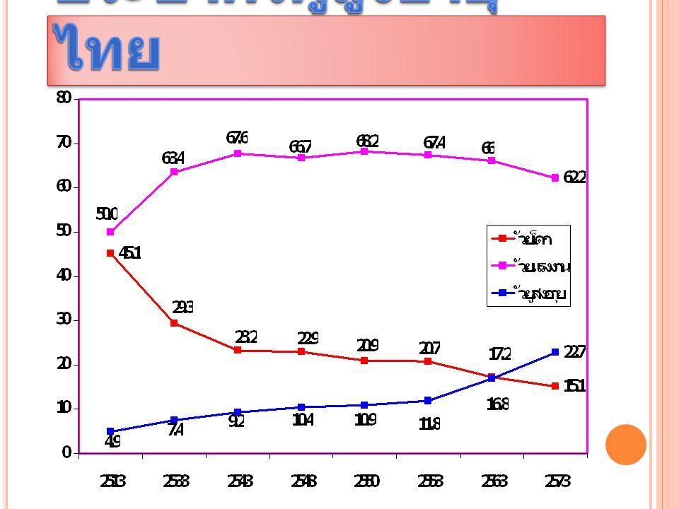 แนวโน้มภาวะประชากรผู้สูงอายุไทย