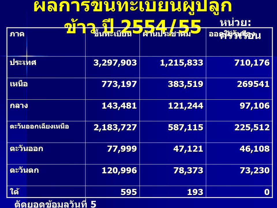 ผลการขึ้นทะเบียนผู้ปลูกข้าว ปี 2554/55