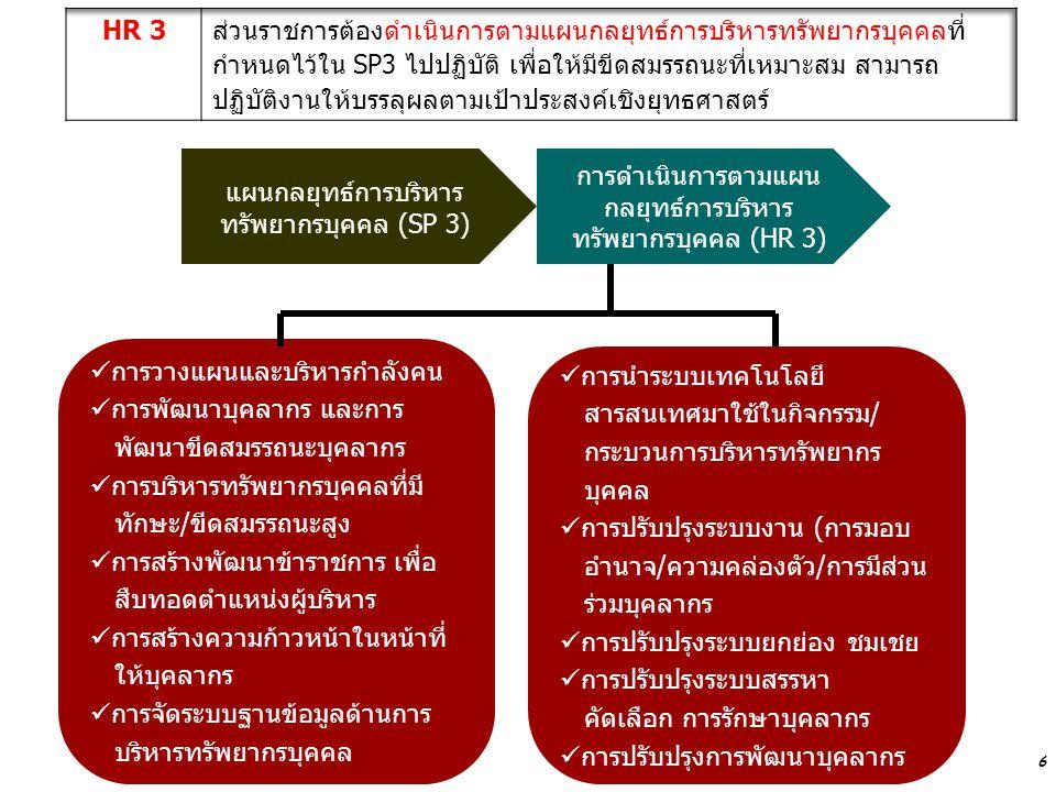 แผนกลยุทธ์การบริหารทรัพยากรบุคคล (SP 3)
