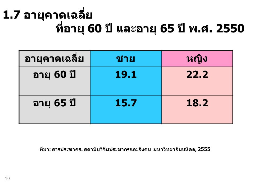 1.7 อายุคาดเฉลี่ย ที่อายุ 60 ปี และอายุ 65 ปี พ.ศ. 2550