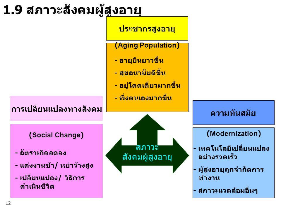 1.9 สภาวะสังคมผู้สูงอายุ