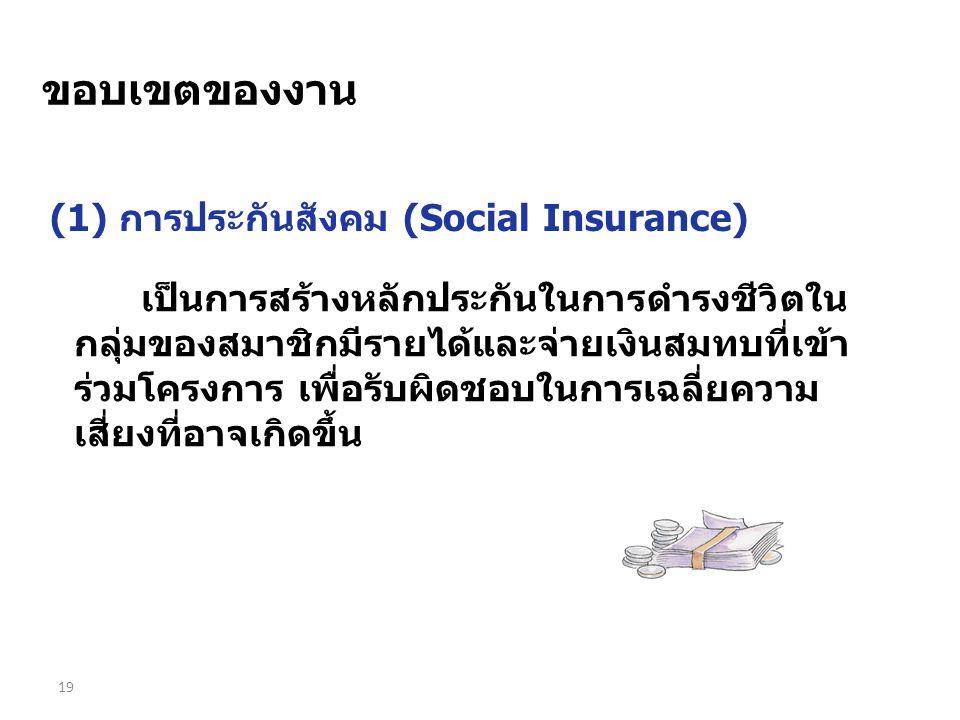ขอบเขตของงาน (1) การประกันสังคม (Social Insurance)
