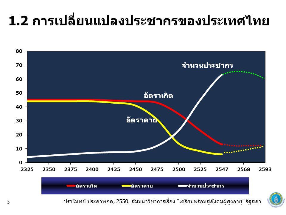 1.2 การเปลี่ยนแปลงประชากรของประเทศไทย