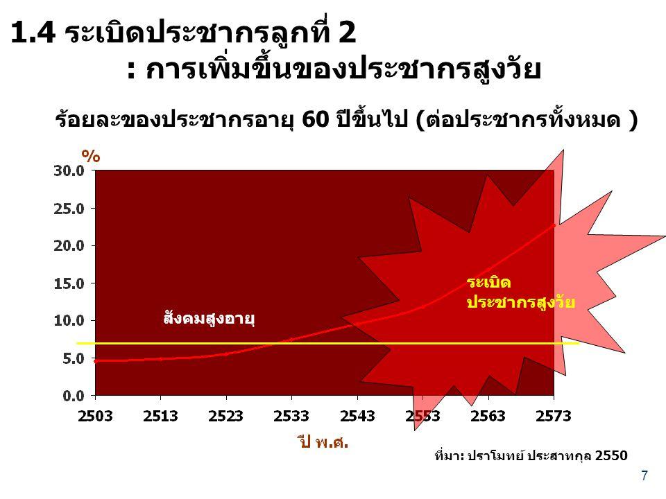 : การเพิ่มขึ้นของประชากรสูงวัย