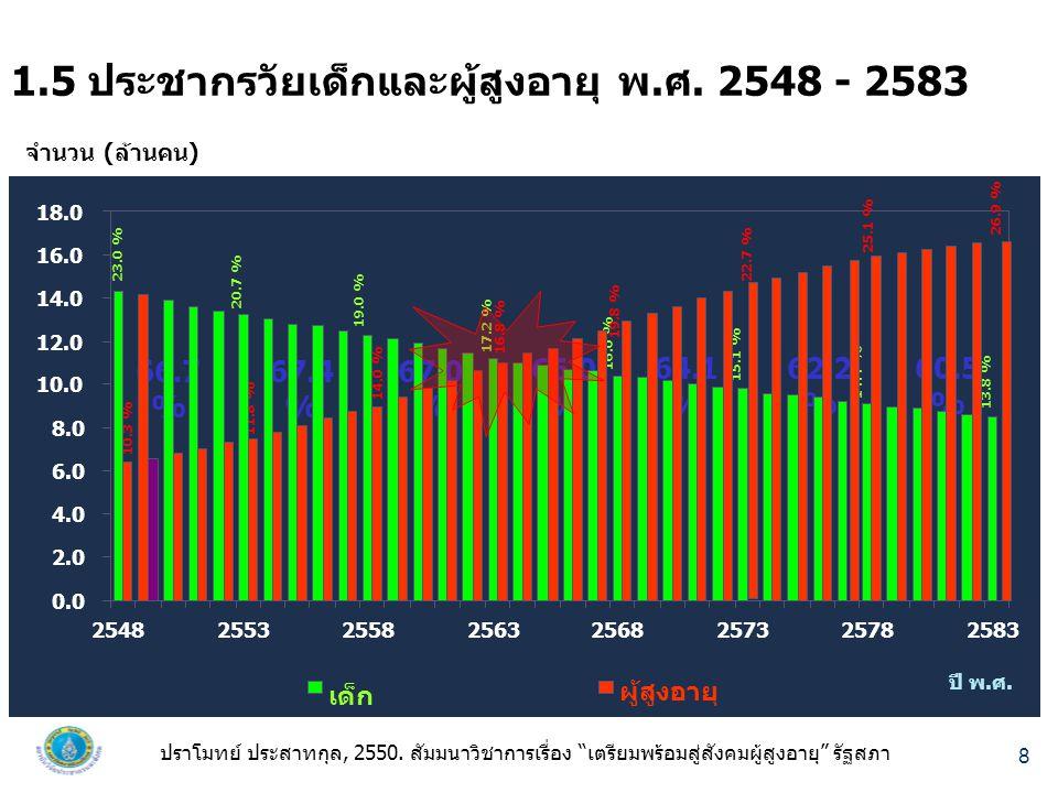 1.5 ประชากรวัยเด็กและผู้สูงอายุ พ.ศ. 2548 - 2583