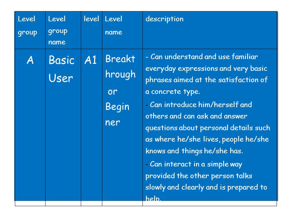 A Basic User A1 Breakt hrough or Begin ner 1010 Level group