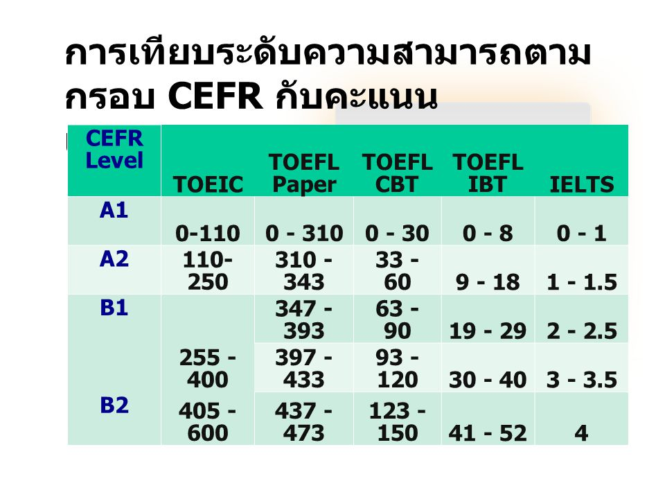 การเทียบระดับความสามารถตามกรอบ CEFR กับคะแนนแบบทดสอบมาตรฐานสากล
