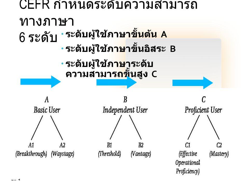 CEFR กำหนดระดับความสามารถทางภาษา 6 ระดับ
