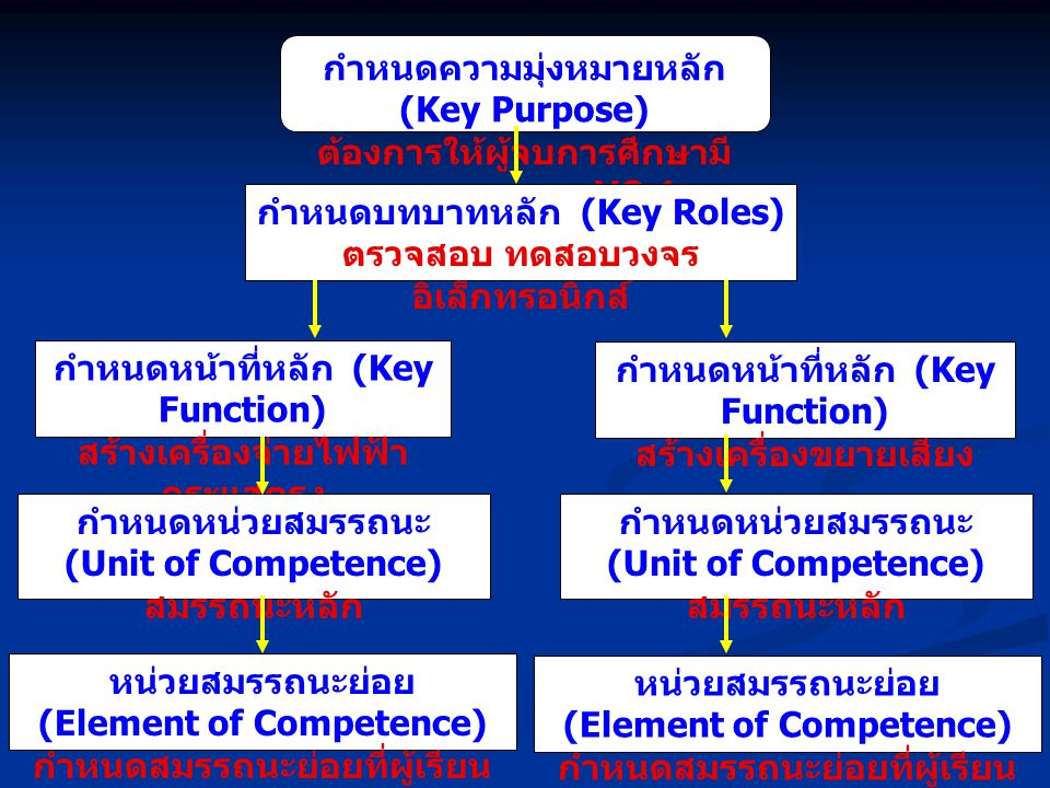 กำหนดความมุ่งหมายหลัก (Key Purpose)