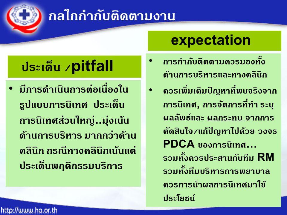 กลไกกำกับติดตามงาน ประเด็น /pitfall expectation