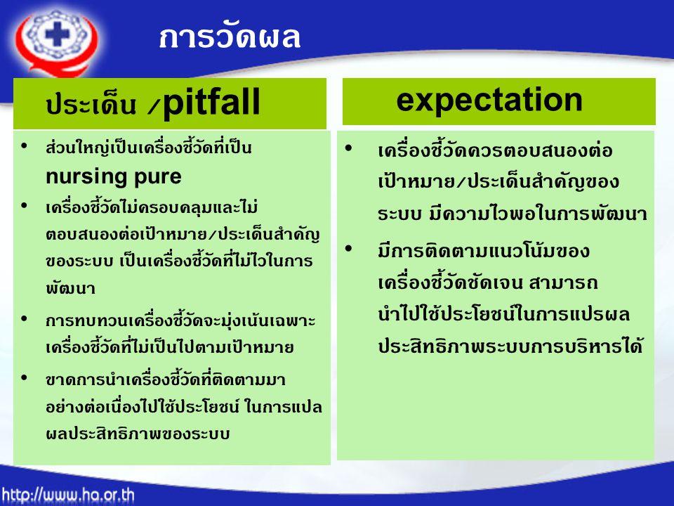 การวัดผล ประเด็น /pitfall expectation