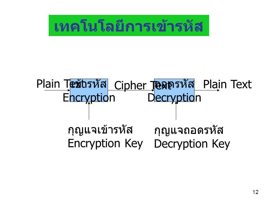 เทคโนโลยีการเข้ารหัส