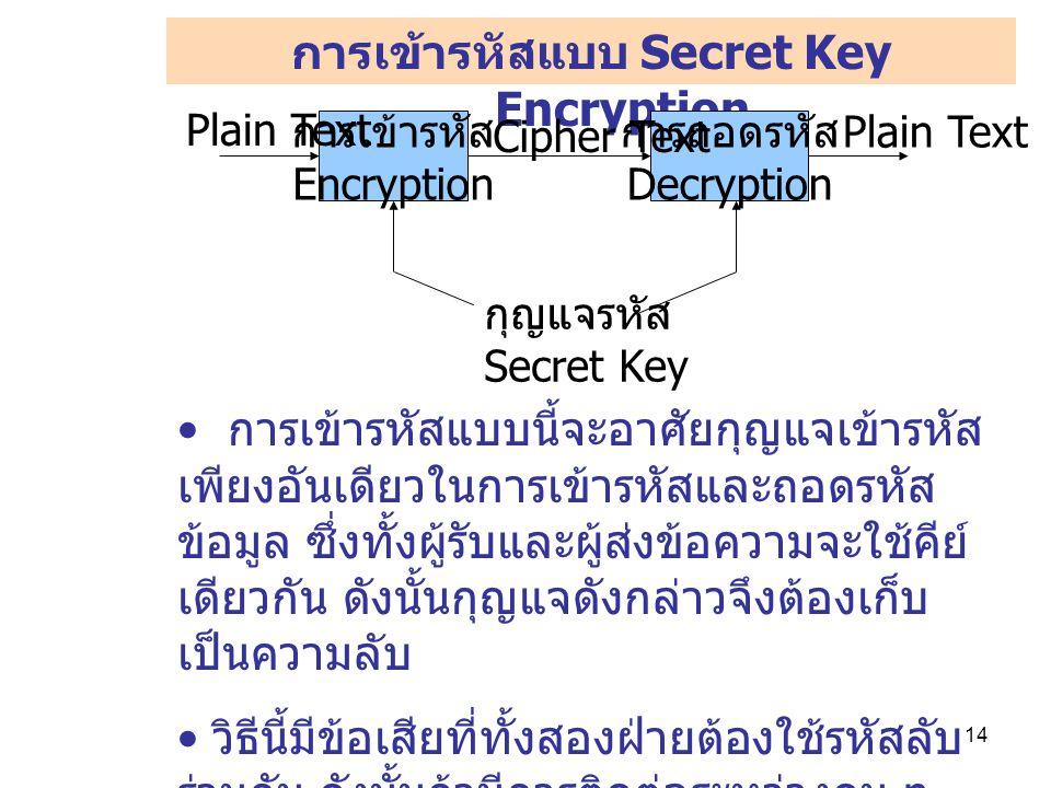 การเข้ารหัสแบบ Secret Key Encryption